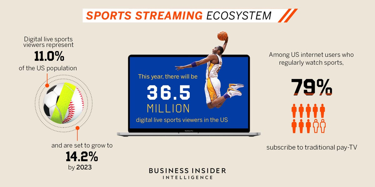 THE SPORTS STREAMING ECOSYSTEM: How sports are going over-the-top and eroding the last bastion of pay-TV